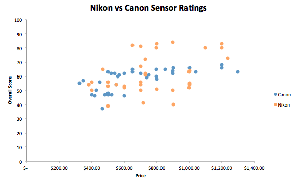 Nikon vs Canon Sensor performance