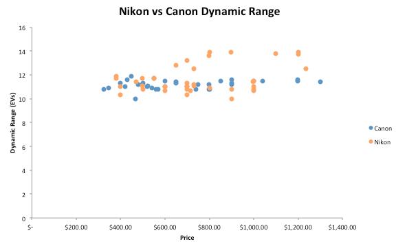 Nikon vs Canon dynamic range
