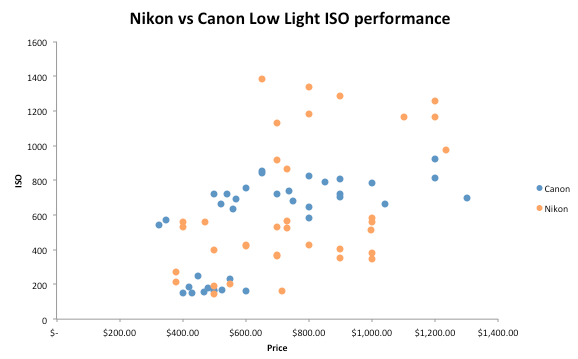 Nikon vs Canon low light performance