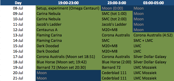 Namibia Schedule