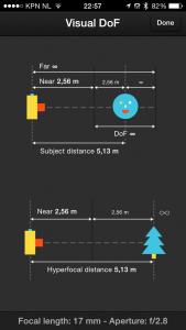 Hyperfocal point and DoF
