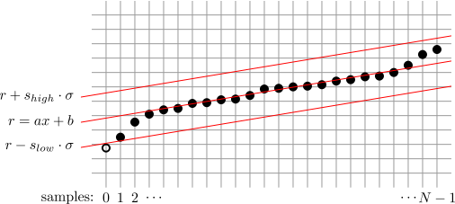 LinearFitClippingRejectionGraph