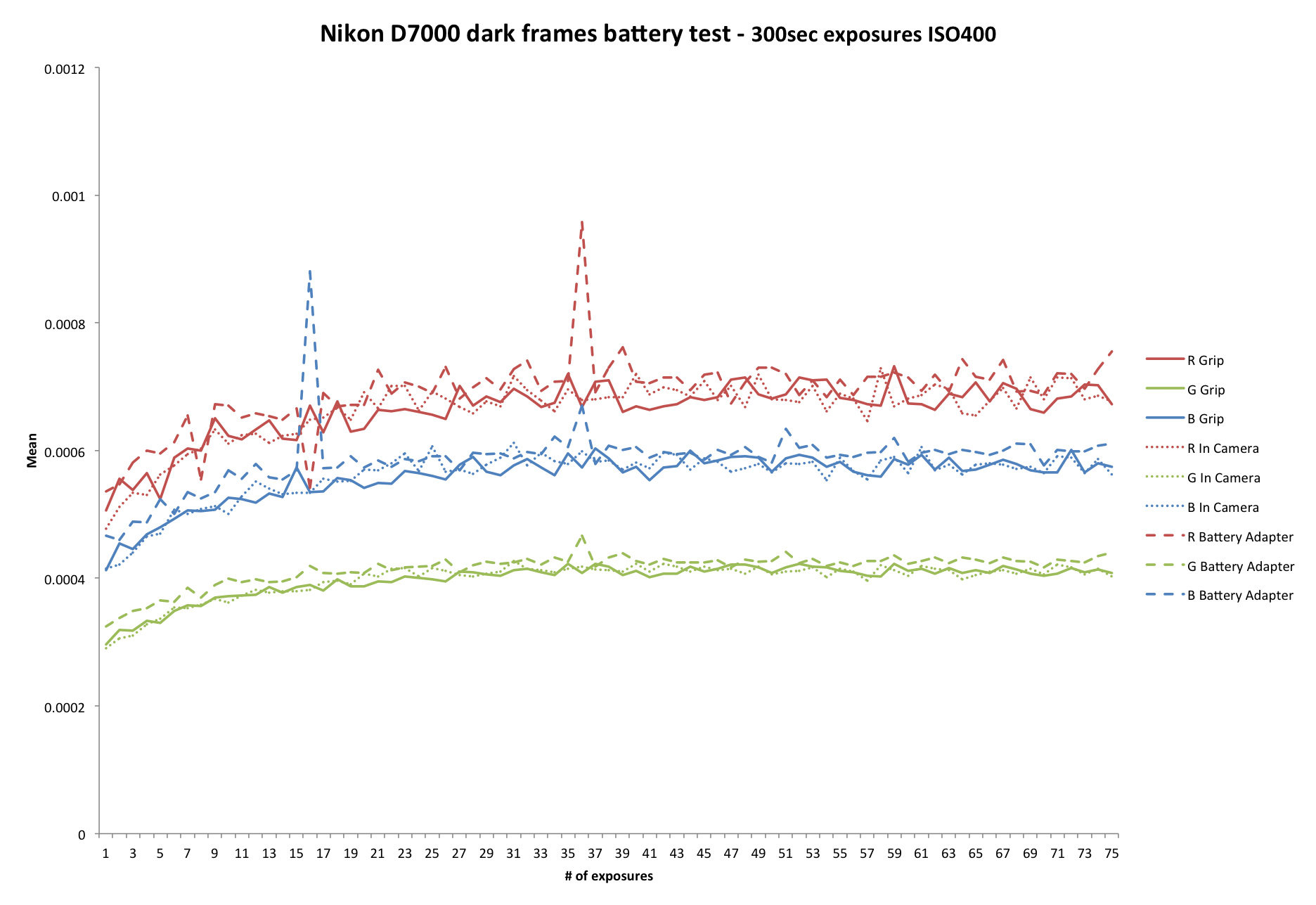 Does a battery in camera add to the thermal noise?