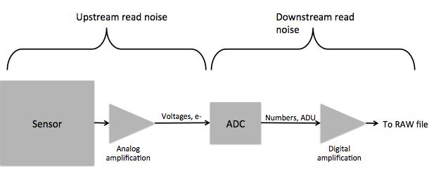 Sensor-signal-chain