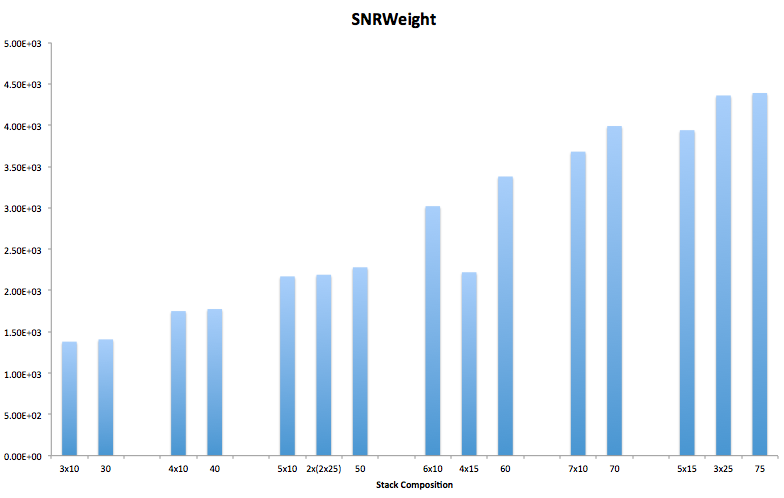 Stacking-subsets-SNRWeight