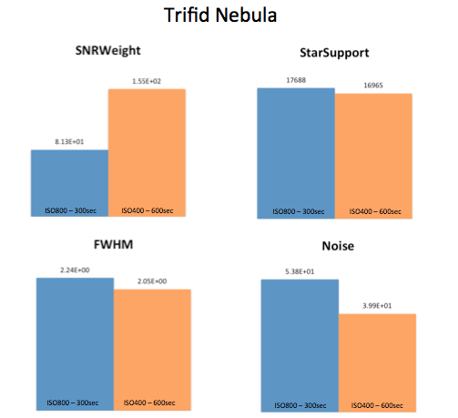 TrifidNebula-graphs