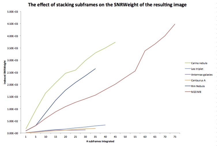 the effect of stacking on SNR-True Value