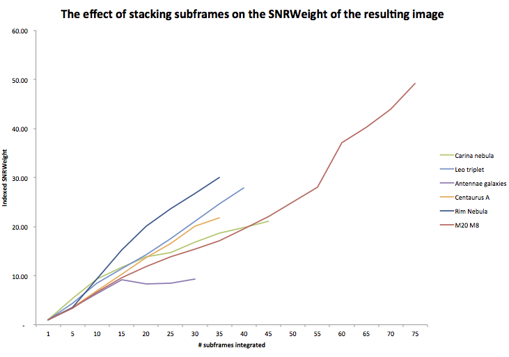 the effect of stacking on SNR