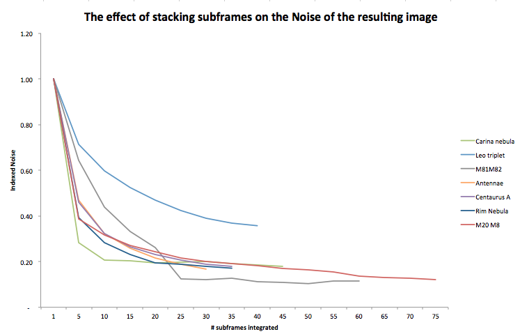 the effect of stacking on noise - normalized