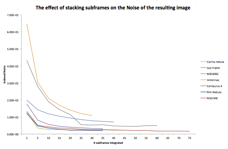 the effect of stacking on noise