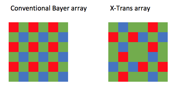 bayer-vs-x-trans