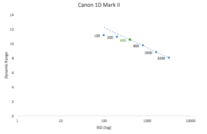 best-iso-for-canon-1d-mark-ii