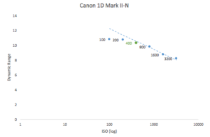 best-iso-for-canon-1d-mark-ii-n
