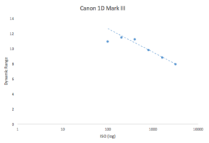 best-iso-for-canon-1d-mark-iii