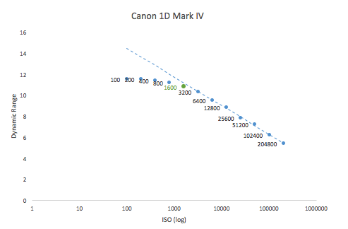 Best ISO values for Canon cameras | DSLR Astrophotography