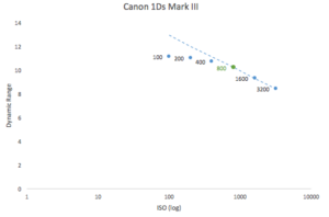 best-iso-for-canon-1ds-mark-iii