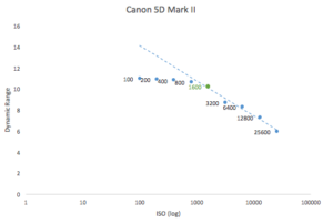 best-iso-for-canon-5d-mark-ii