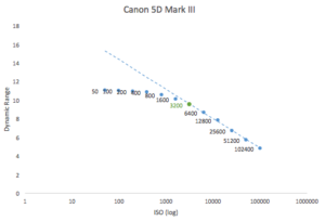 best-iso-for-canon-5d-mark-iii