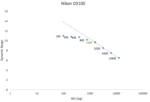 best-iso-for-nikon-d3100