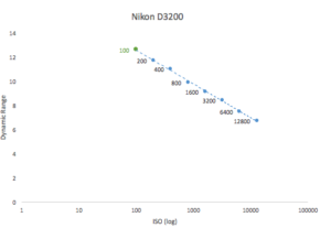 best-iso-for-nikon-d3200