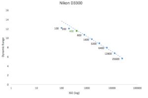 best-iso-for-nikon-d3300