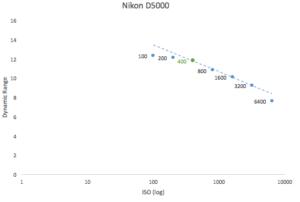 best-iso-for-nikon-d5000