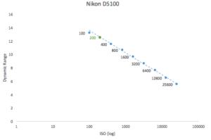 best-iso-for-nikon-d5100