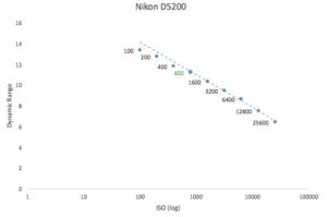 best-iso-for-nikon-d5200