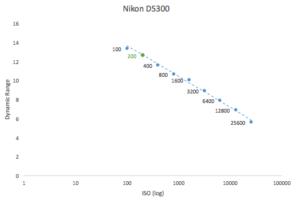 best-iso-for-nikon-d5300