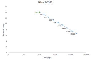 best-iso-for-nikon-d5500