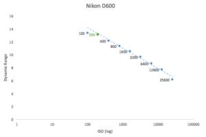 best-iso-for-nikon-d600
