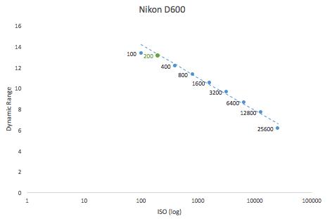 http://dslr-astrophotography.com/wp-content/uploads/2016/11/Best-ISO-for-Nikon-D600.png