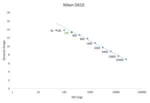 best-iso-for-nikon-d610