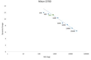 best-iso-for-nikon-d700