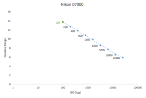 best-iso-for-nikon-d7000