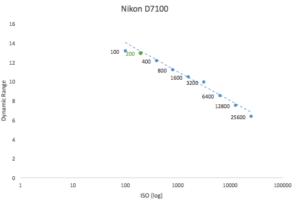 best-iso-for-nikon-d7100