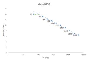 best-iso-for-nikon-d750