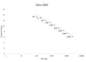 best-iso-for-nikon-d800