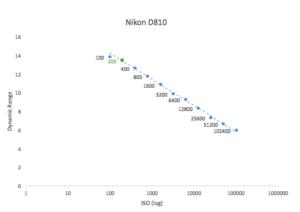 best-iso-for-nikon-d810