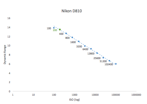 Best iso values for nikon cameras dslr astrophotography